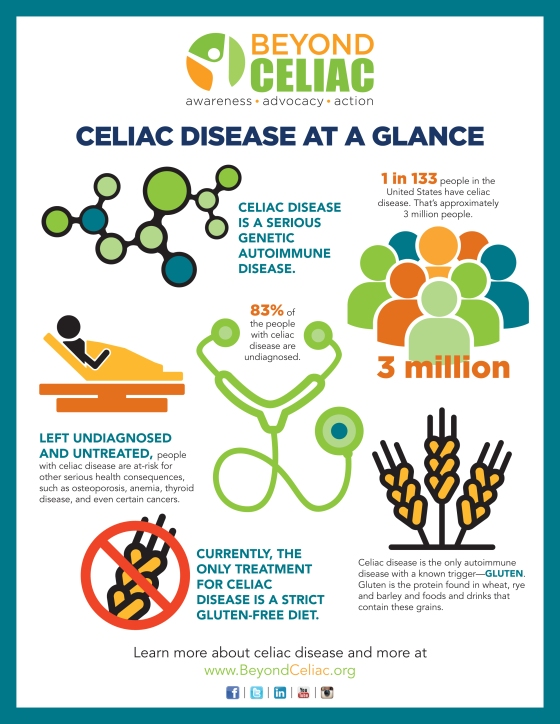 Infographic_Celiac Disease at a Glance